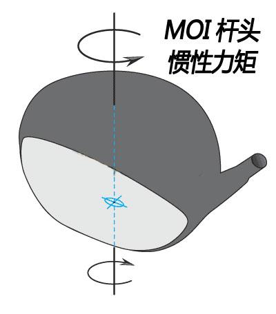 【球具知识】简述高尔夫球杆中的惯性力矩MOI是什么